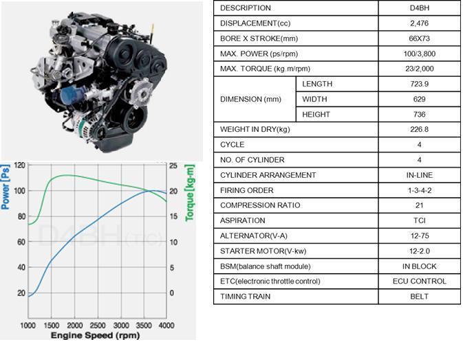 Двигатель D4BH (Hyundai)